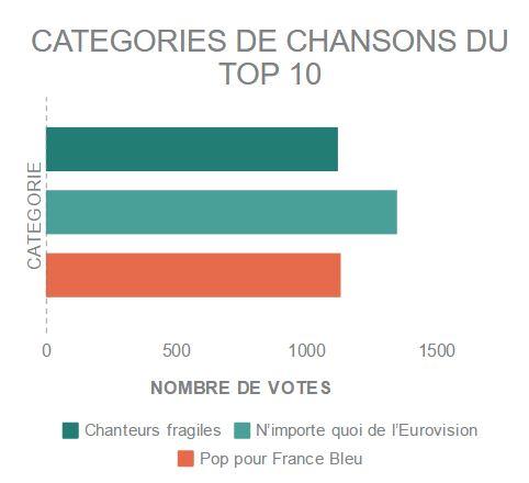 infographie eurovision